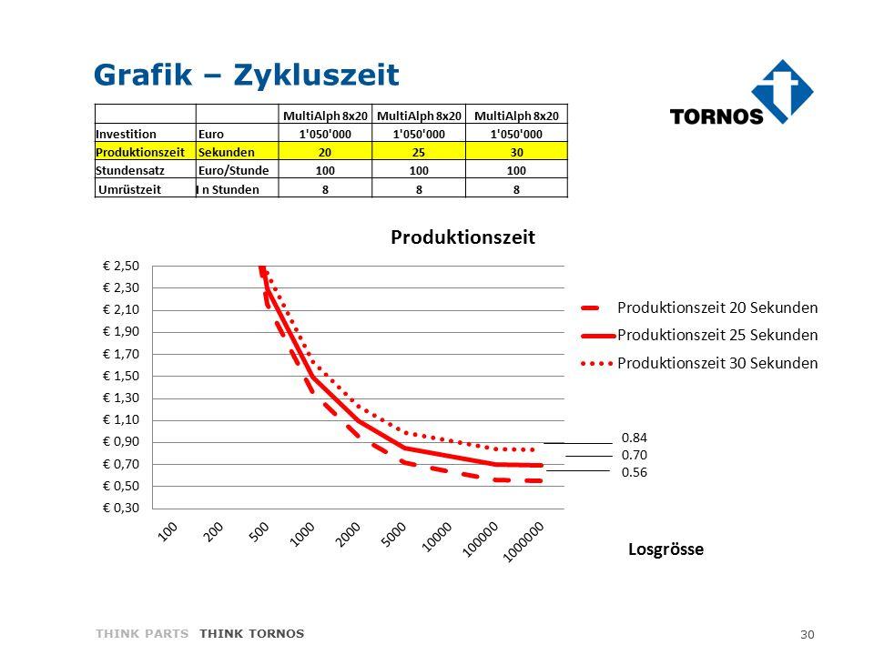 30 THINK PARTS THINK TORNOS Grafik – Zykluszeit MultiAlph 8x20 Investition Euro1'050'000 Produktionszeit Sekunden202530 Stundensatz Euro/Stunde100 Umr