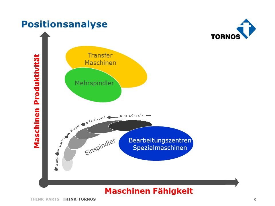 9 THINK PARTS THINK TORNOS Positionsanalyse Transfer Maschinen Einspindler Bearbeitungszentren Spezialmaschinen Mehrspindler Maschinen Fähigkeit Maschinen Produktivität
