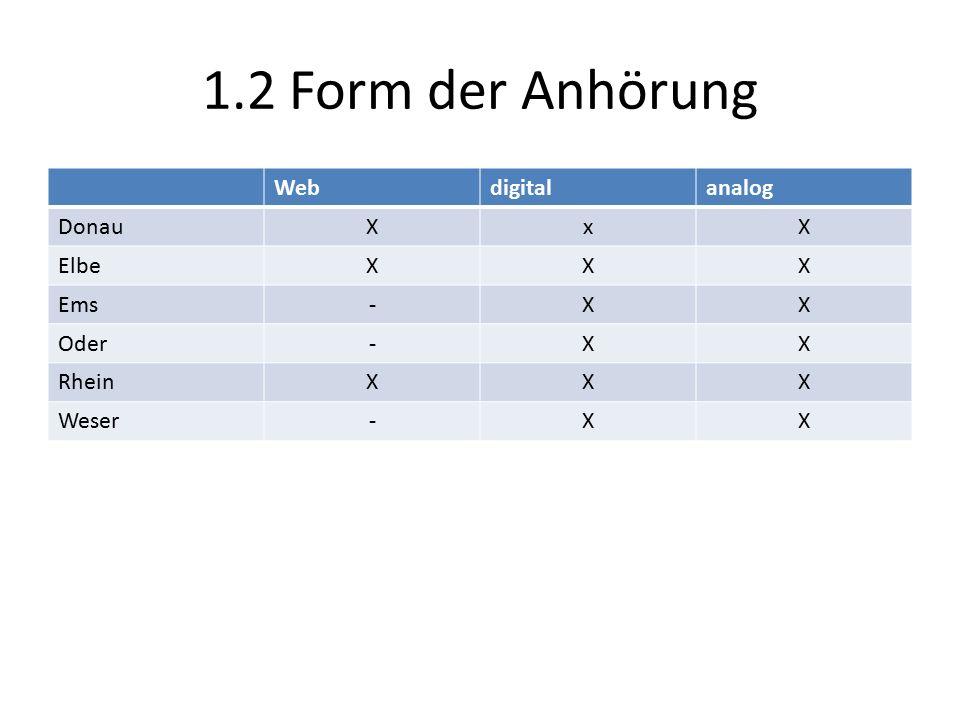 1.2 Form der Anhörung Webdigitalanalog DonauXxX ElbeXXX Ems-XX Oder-XX RheinXXX Weser-XX