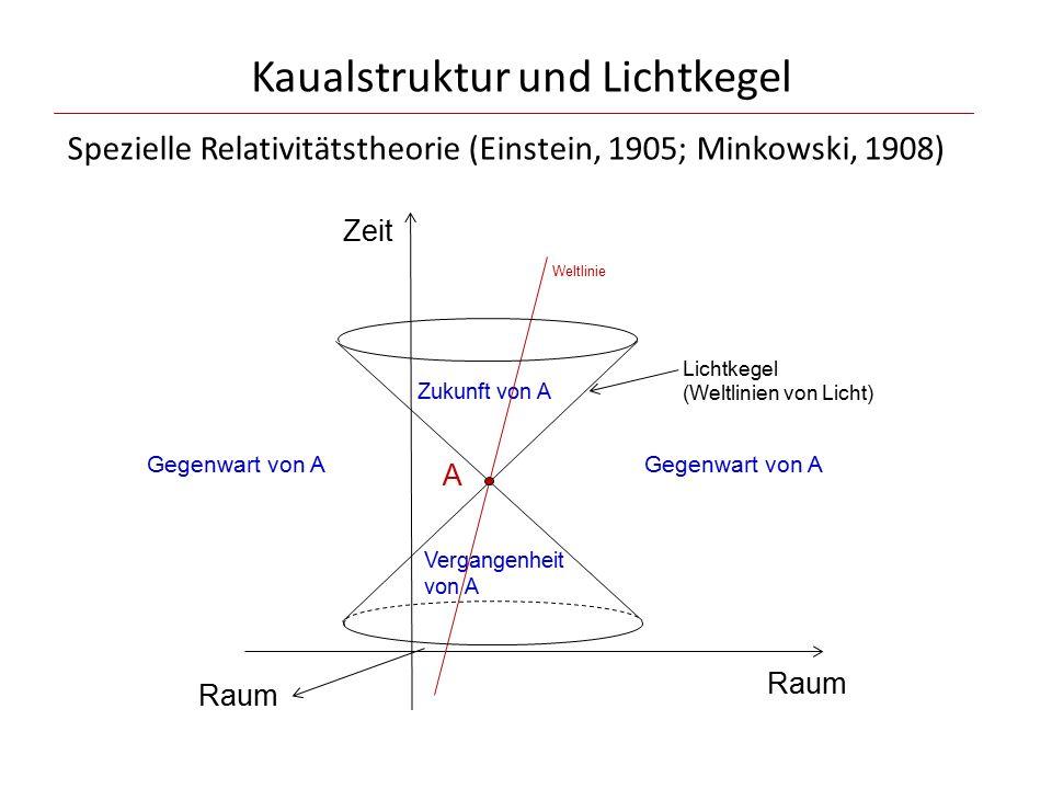 Kaualstruktur und Lichtkegel Zeit Raum A Zukunft von A Vergangenheit von A Weltlinie Gegenwart von A Lichtkegel (Weltlinien von Licht) Raum Spezielle Relativitätstheorie (Einstein, 1905; Minkowski, 1908)