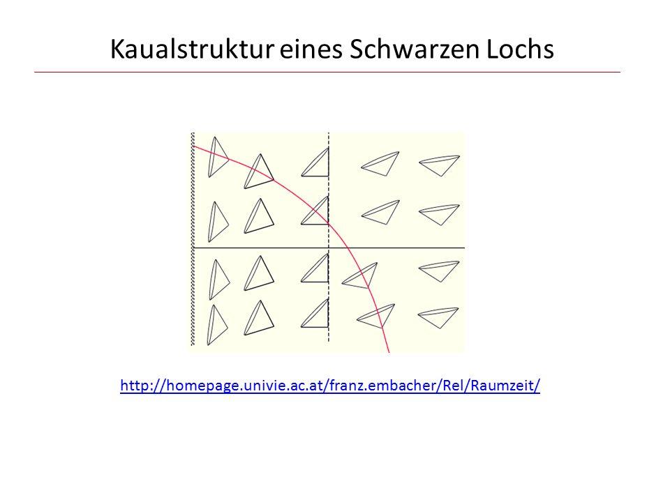Kaualstruktur eines Schwarzen Lochs http://homepage.univie.ac.at/franz.embacher/Rel/Raumzeit/