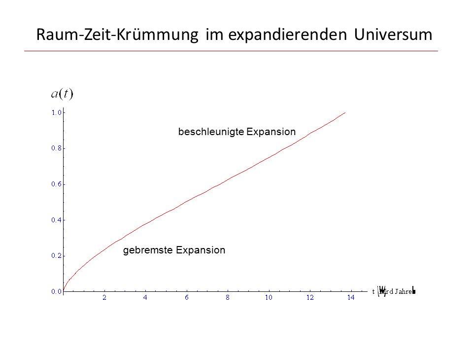 Raum-Zeit-Krümmung im expandierenden Universum gebremste Expansion beschleunigte Expansion