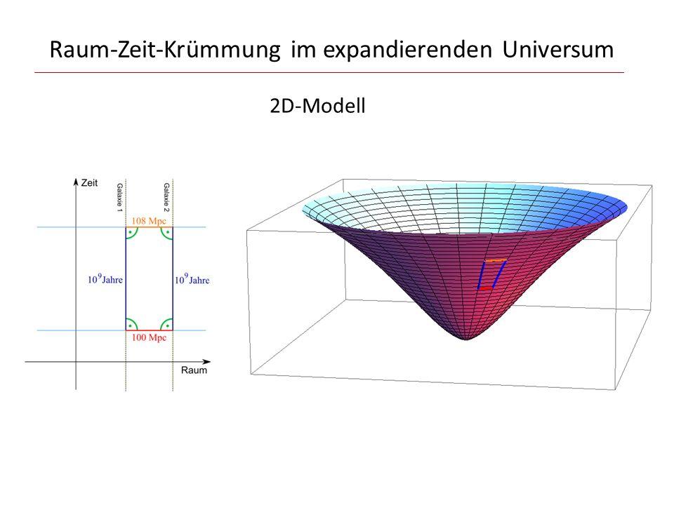Raum-Zeit-Krümmung im expandierenden Universum 2D-Modell