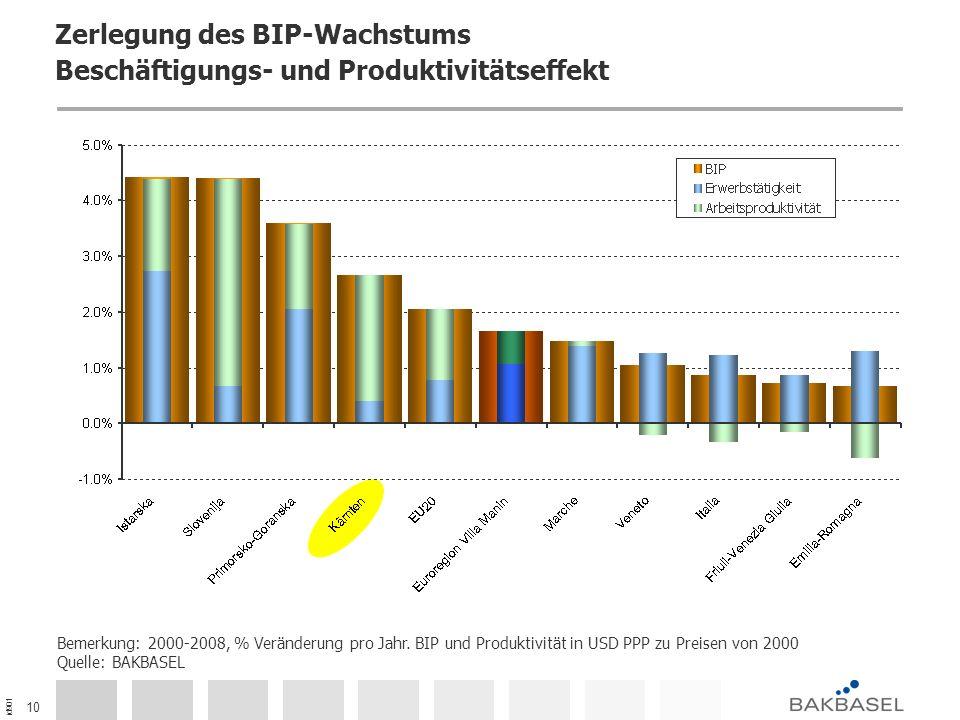 id901 10 Zerlegung des BIP-Wachstums Beschäftigungs- und Produktivitätseffekt Bemerkung: 2000-2008, % Veränderung pro Jahr. BIP und Produktivität in U