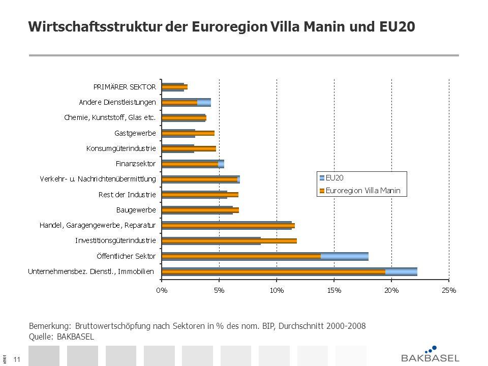id901 11 Wirtschaftsstruktur der Euroregion Villa Manin und EU20 Bemerkung: Bruttowertschöpfung nach Sektoren in % des nom. BIP, Durchschnitt 2000-200