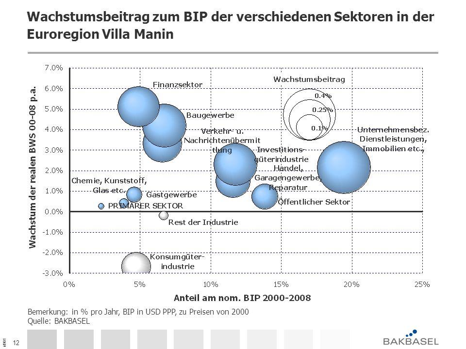id901 12 Wachstumsbeitrag zum BIP der verschiedenen Sektoren in der Euroregion Villa Manin Bemerkung: in % pro Jahr, BIP in USD PPP, zu Preisen von 2000 Quelle: BAKBASEL