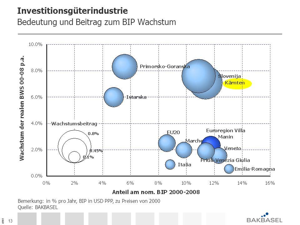 id901 13 Investitionsgüterindustrie Bedeutung und Beitrag zum BIP Wachstum Bemerkung: in % pro Jahr, BIP in USD PPP, zu Preisen von 2000 Quelle: BAKBASEL