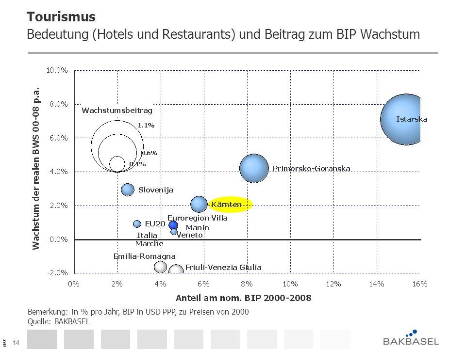 id901 14 Tourismus Bedeutung (Hotels und Restaurants) und Beitrag zum BIP Wachstum Bemerkung: in % pro Jahr, BIP in USD PPP, zu Preisen von 2000 Quelle: BAKBASEL