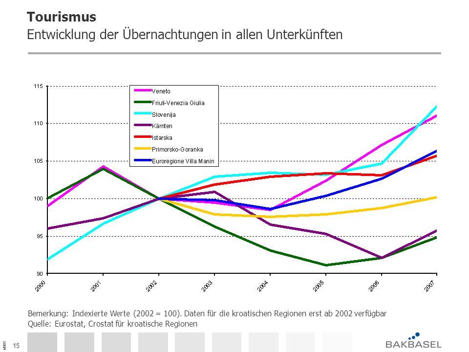 id901 15 Tourismus Entwicklung der Übernachtungen in allen Unterkünften Bemerkung: Indexierte Werte (2002 = 100).