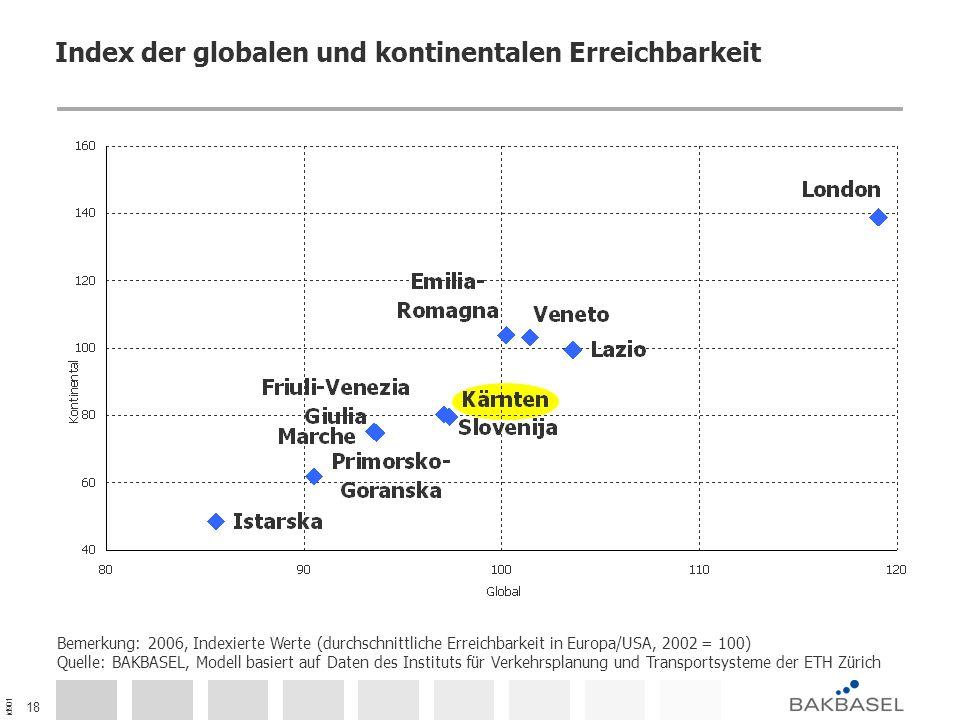 id901 18 Index der globalen und kontinentalen Erreichbarkeit Bemerkung: 2006, Indexierte Werte (durchschnittliche Erreichbarkeit in Europa/USA, 2002 = 100) Quelle: BAKBASEL, Modell basiert auf Daten des Instituts für Verkehrsplanung und Transportsysteme der ETH Zürich