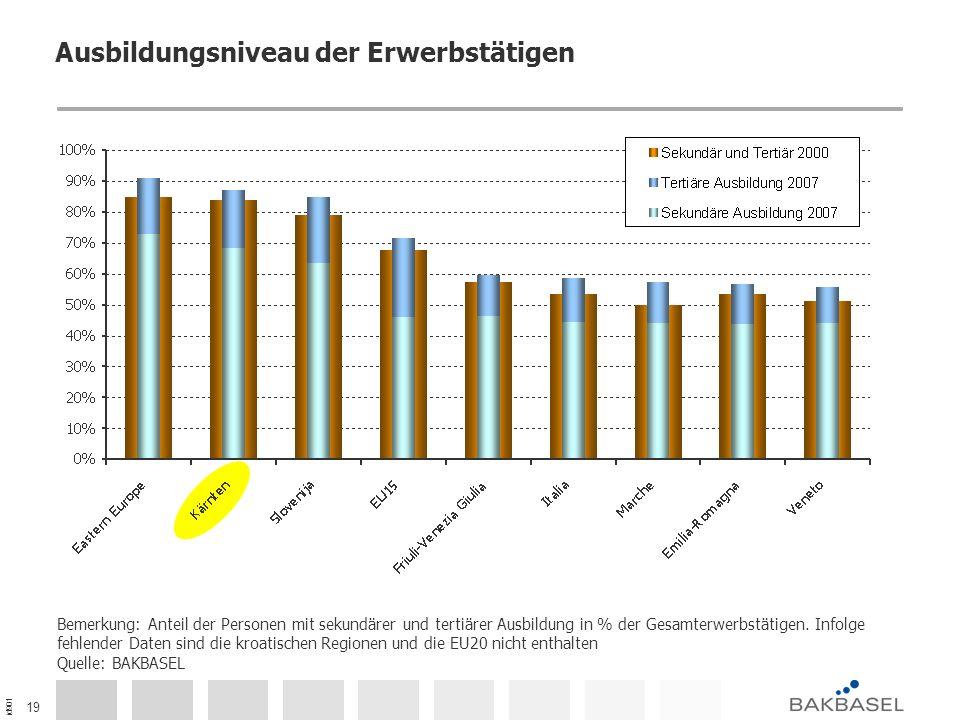 id901 19 Ausbildungsniveau der Erwerbstätigen Bemerkung: Anteil der Personen mit sekundärer und tertiärer Ausbildung in % der Gesamterwerbstätigen. In