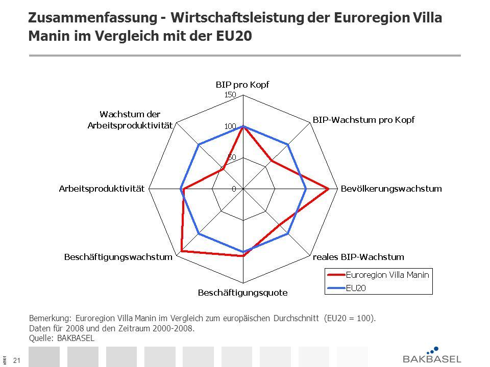 id901 21 Zusammenfassung - Wirtschaftsleistung der Euroregion Villa Manin im Vergleich mit der EU20 Bemerkung: Euroregion Villa Manin im Vergleich zum europäischen Durchschnitt (EU20 = 100).