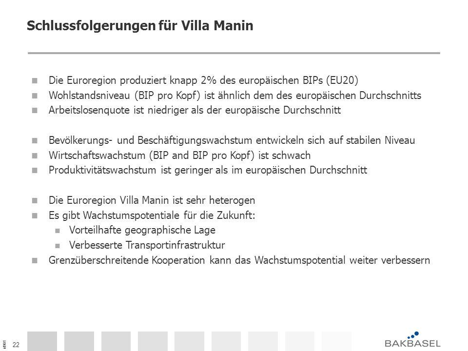 id901 22 Schlussfolgerungen für Villa Manin Die Euroregion produziert knapp 2% des europäischen BIPs (EU20) Wohlstandsniveau (BIP pro Kopf) ist ähnlic