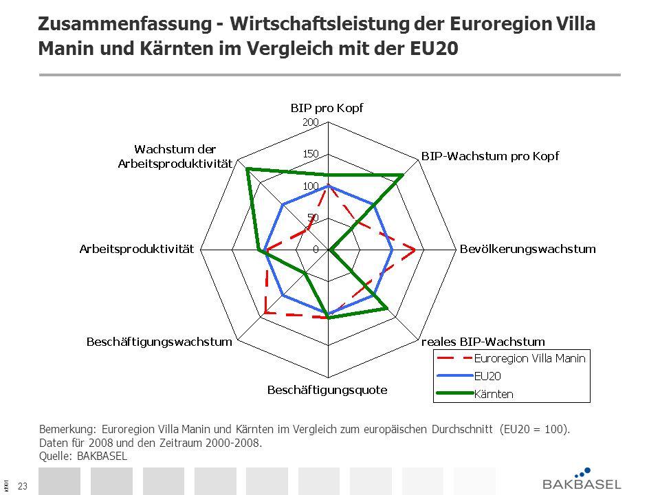 id901 23 Zusammenfassung - Wirtschaftsleistung der Euroregion Villa Manin und Kärnten im Vergleich mit der EU20 Bemerkung: Euroregion Villa Manin und