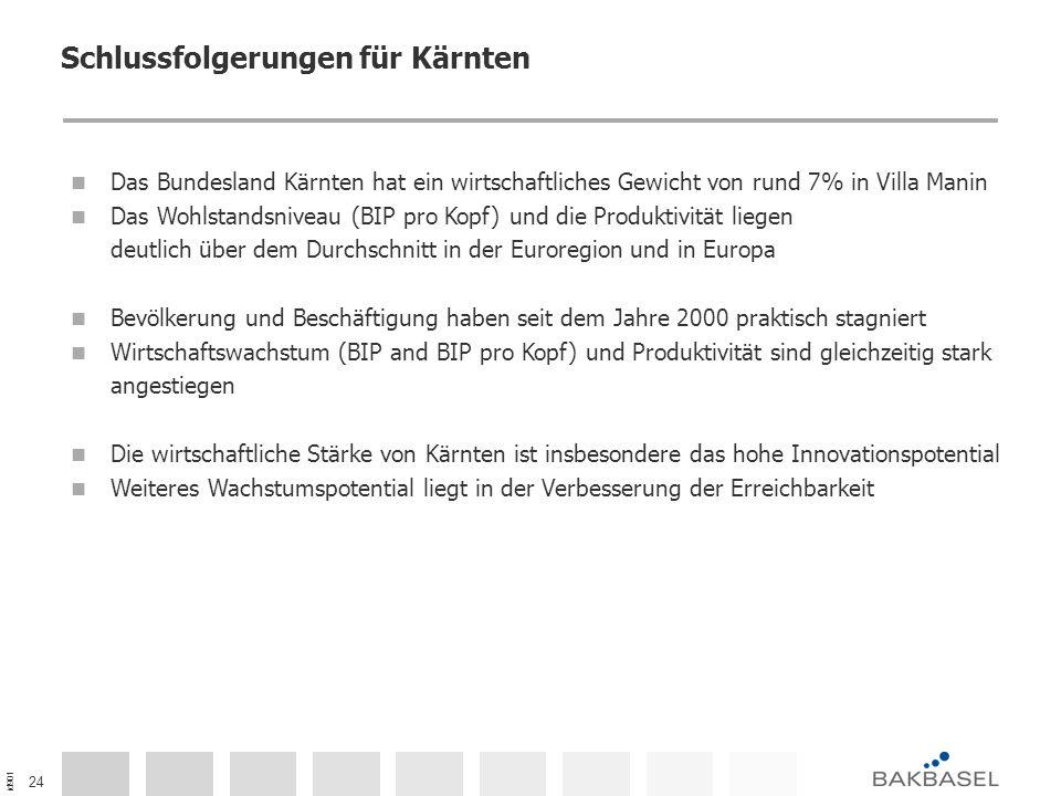 id901 24 Schlussfolgerungen für Kärnten Das Bundesland Kärnten hat ein wirtschaftliches Gewicht von rund 7% in Villa Manin Das Wohlstandsniveau (BIP p