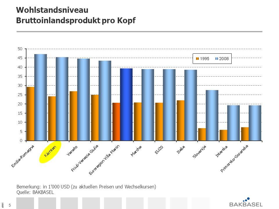 id901 6 Beschäftigungsquote Bemerkung: in % der Gesamtbevölkerung Quelle: BAKBASEL