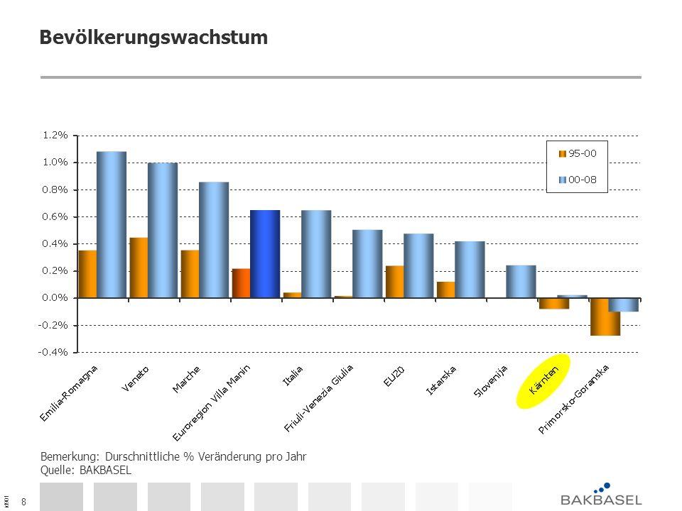 id901 9 Wirtschaftswachstum in der Euroregion Bemerkung: Veränderung des BIP in USD PPP zu Preisen von 2000, Indexierte Werte (1995 = 100) Quelle: BAKBASEL