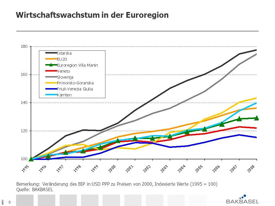 id901 9 Wirtschaftswachstum in der Euroregion Bemerkung: Veränderung des BIP in USD PPP zu Preisen von 2000, Indexierte Werte (1995 = 100) Quelle: BAK