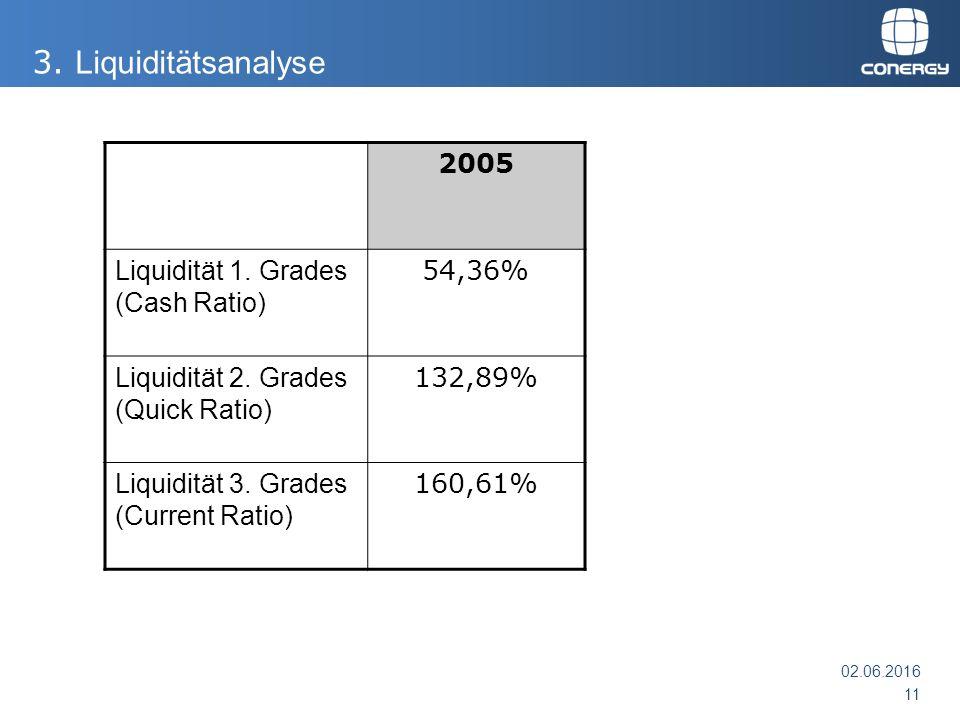 2005 Liquidität 1. Grades (Cash Ratio) 54,36% Liquidität 2. Grades (Quick Ratio) 132,89% Liquidität 3. Grades (Current Ratio) 160,61% 02.06.2016 11 3.