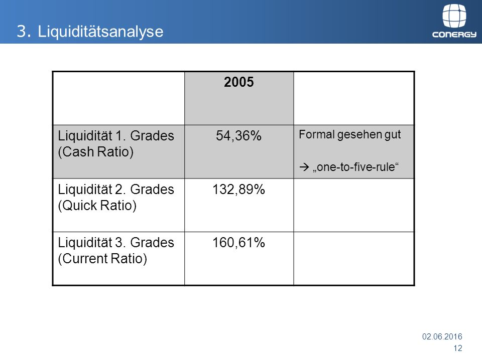 "2005 Liquidität 1. Grades (Cash Ratio) 54,36% Formal gesehen gut  ""one-to-five-rule Liquidität 2."