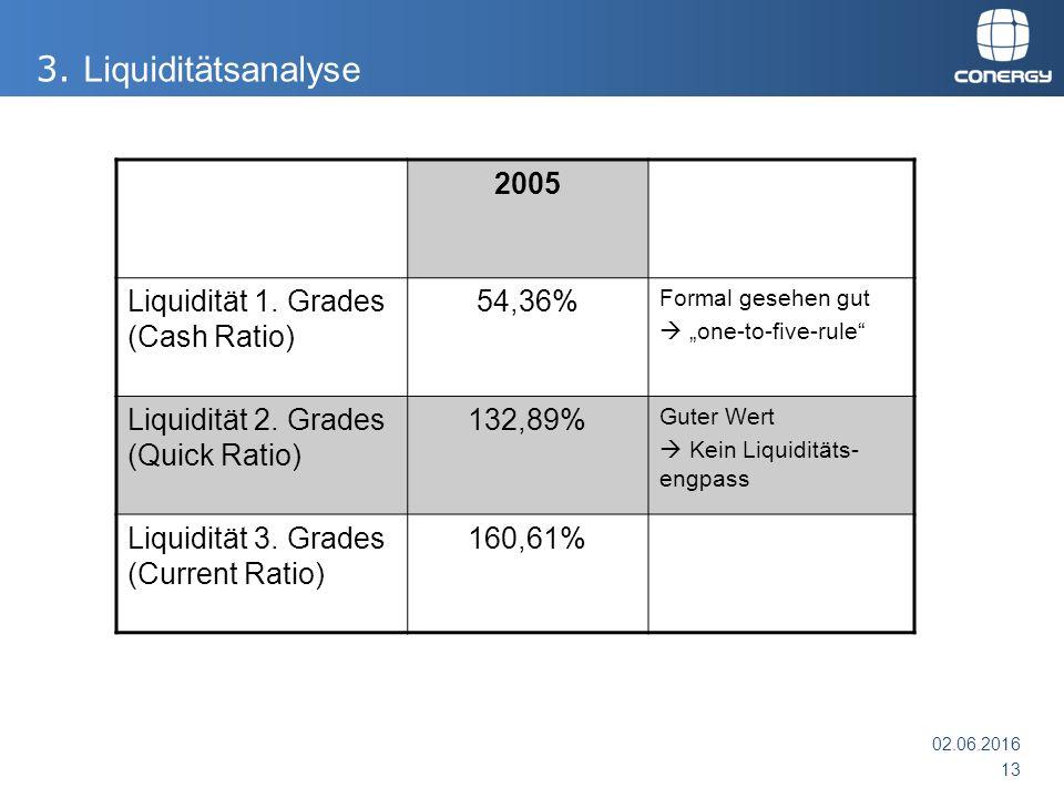 """2005 Liquidität 1. Grades (Cash Ratio) 54,36% Formal gesehen gut  """"one-to-five-rule"""" Liquidität 2. Grades (Quick Ratio) 132,89% Guter Wert  Kein Liq"""