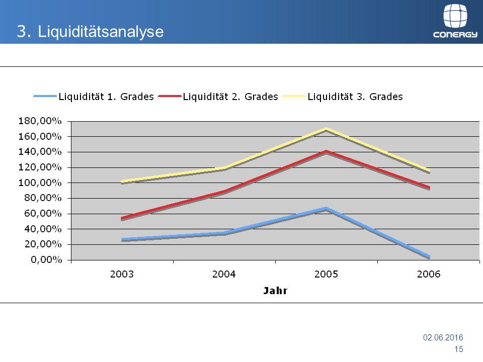 02.06.2016 15 3. Liquiditätsanalyse