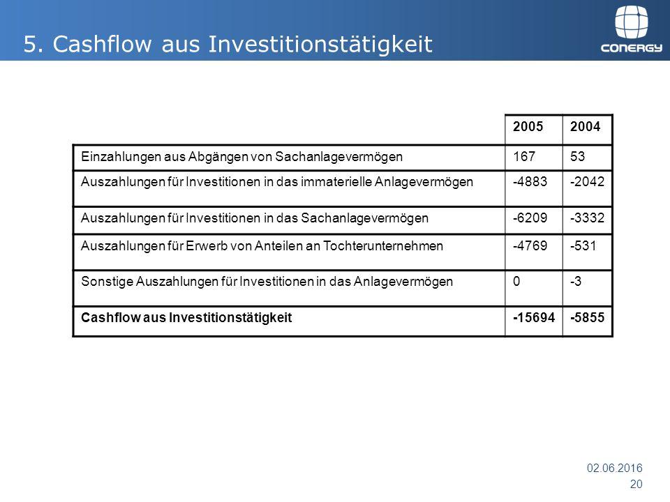 5. Cashflow aus Investitionstätigkeit 20052004 Einzahlungen aus Abgängen von Sachanlagevermögen16753 Auszahlungen für Investitionen in das immateriell