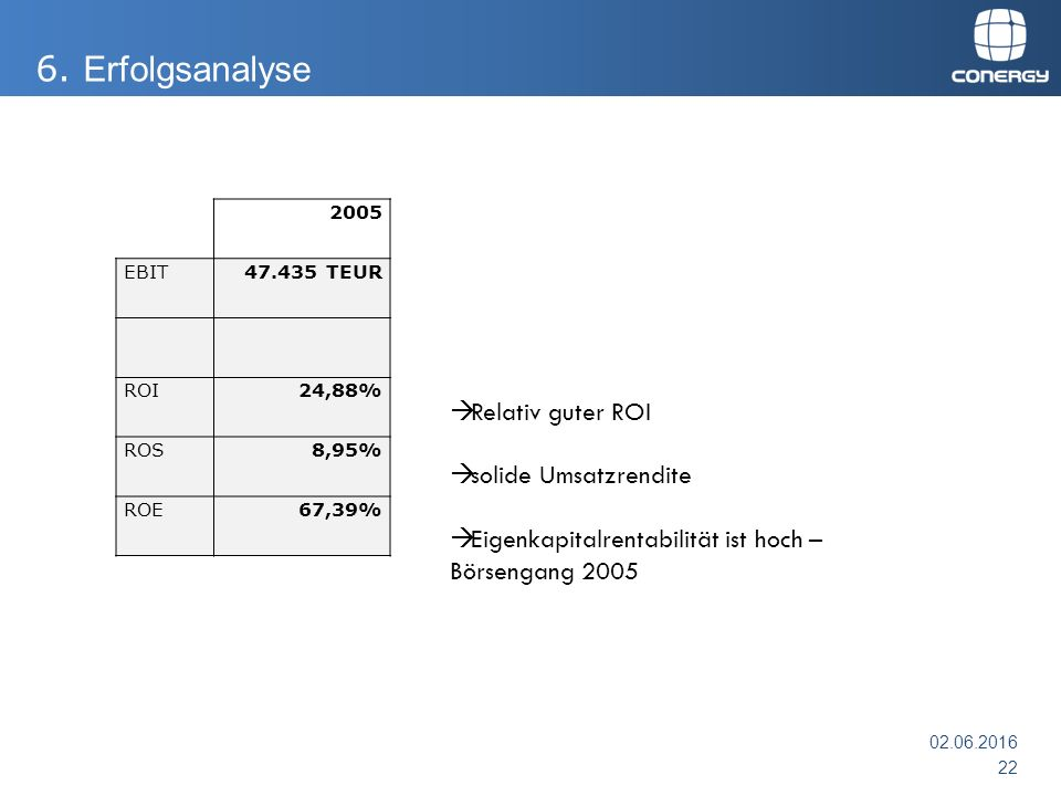 2005 EBIT47.435 TEUR ROI24,88% ROS8,95% ROE67,39%  Relativ guter ROI  solide Umsatzrendite  Eigenkapitalrentabilität ist hoch – Börsengang 2005 02.