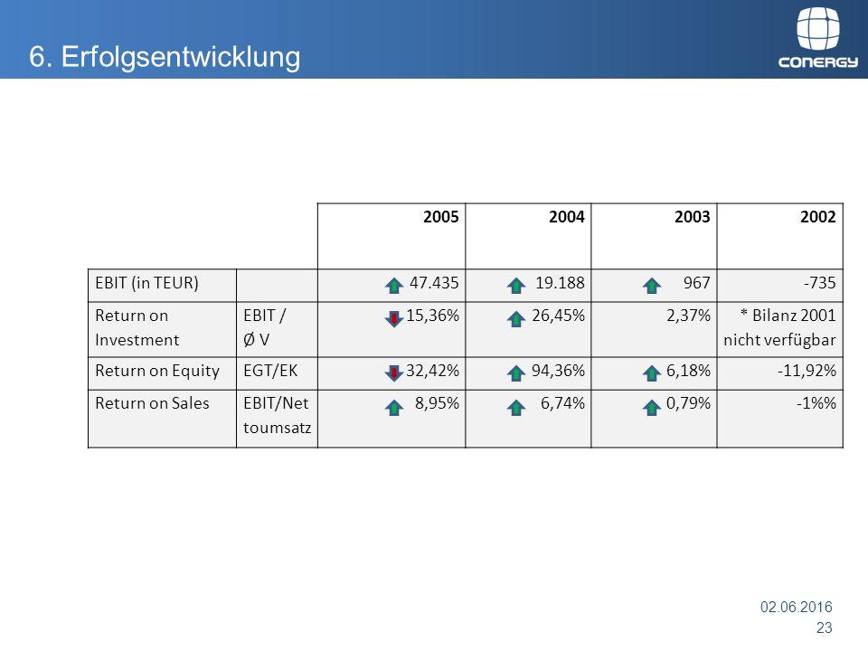 2005200420032002 EBIT (in TEUR)47.43519.188967-735 Return on Investment EBIT / Ø V 15,36%26,45%2,37% * Bilanz 2001 nicht verfügbar Return on EquityEGT