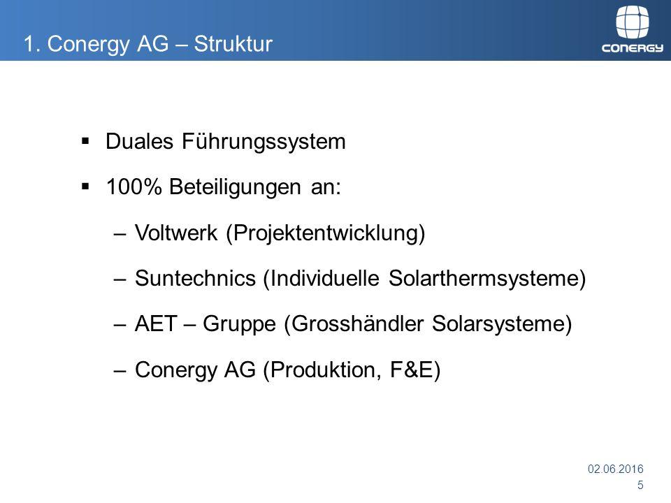 1. Conergy AG – Struktur  Duales Führungssystem  100% Beteiligungen an: –Voltwerk (Projektentwicklung) –Suntechnics (Individuelle Solarthermsysteme)