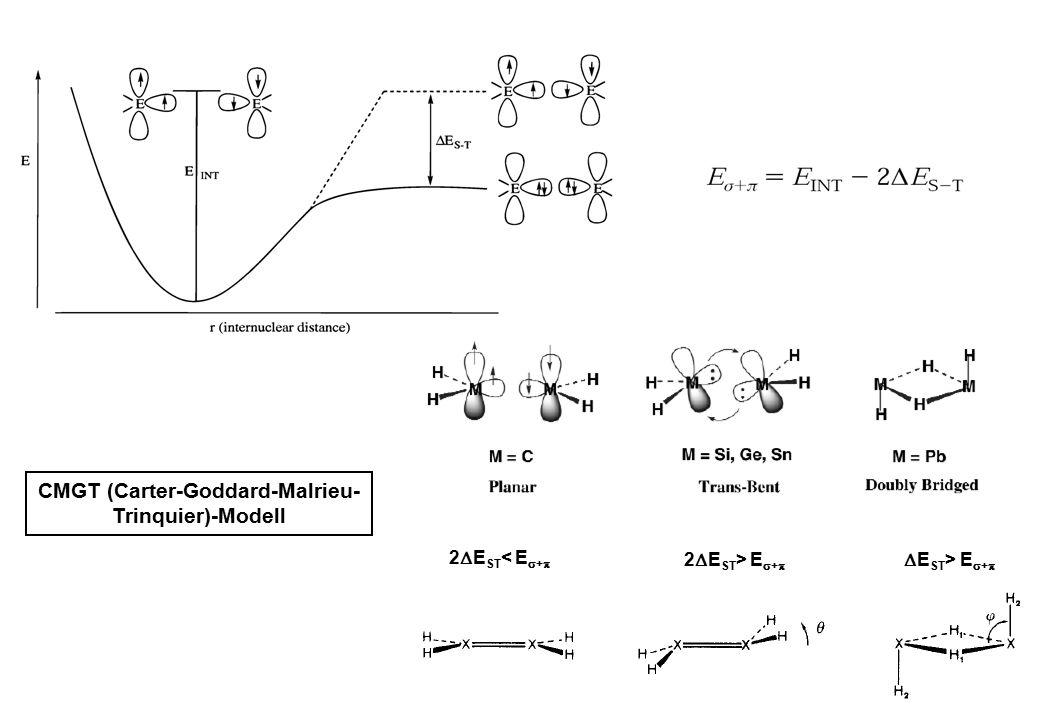2  E ST < E  +  2  E ST > E  +   E ST > E  +  CMGT (Carter-Goddard-Malrieu- Trinquier)-Modell