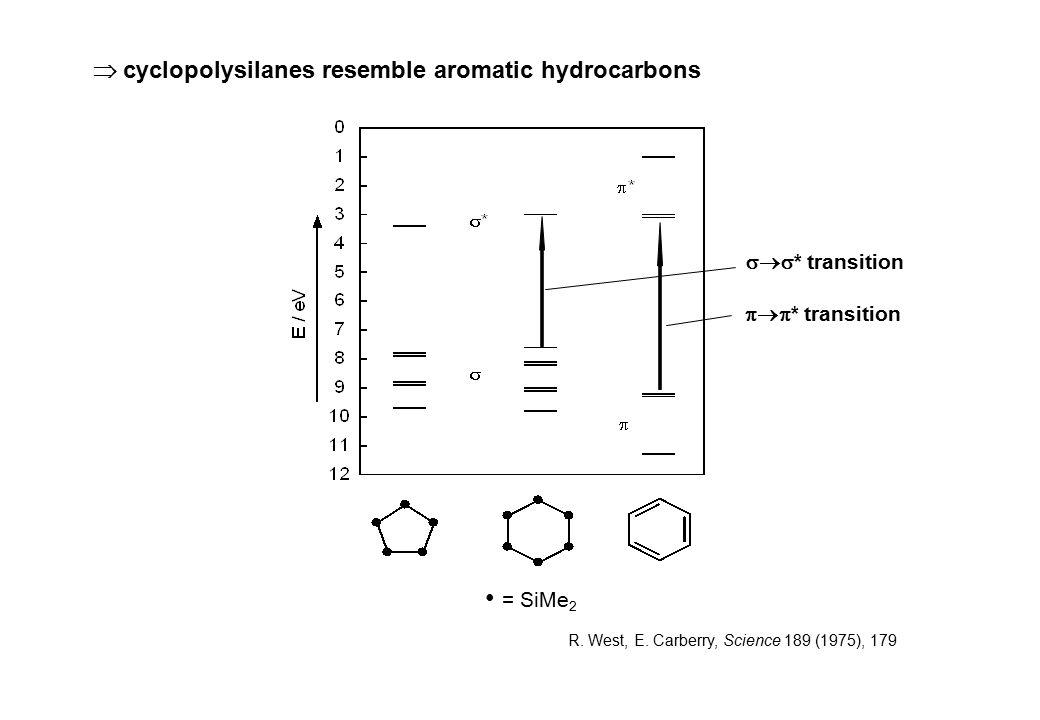 = SiMe 2 R. West, E. Carberry, Science 189 (1975), 179  cyclopolysilanes resemble aromatic hydrocarbons  * transition  * transition