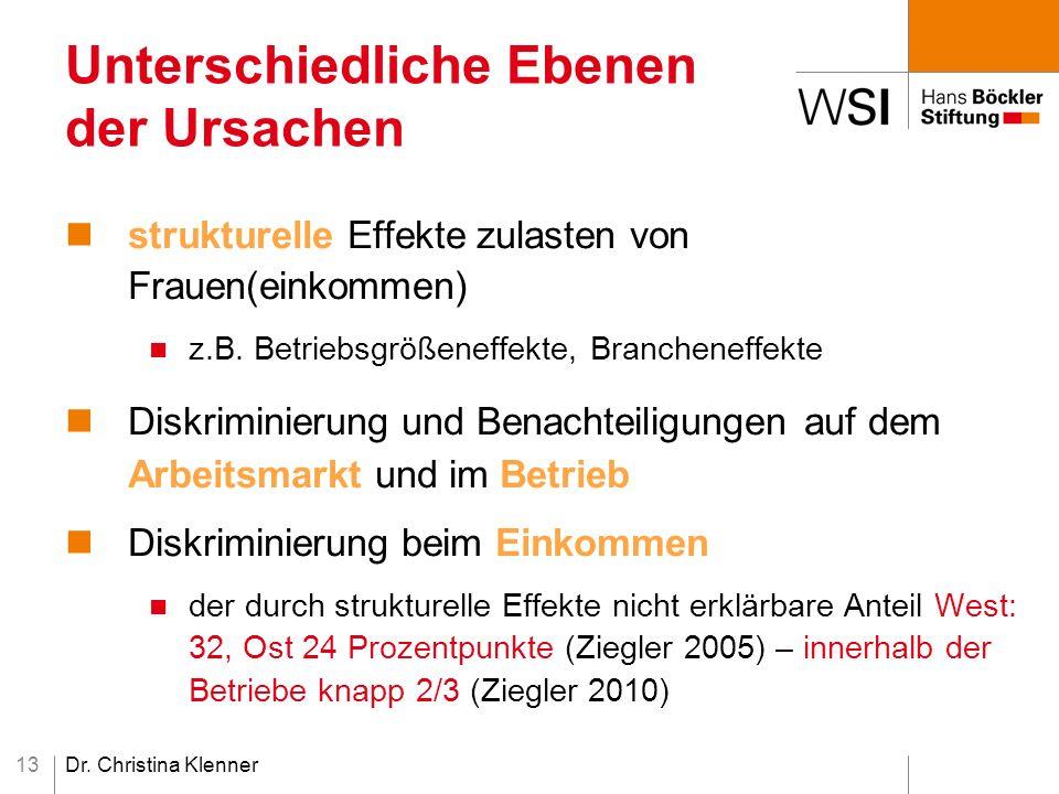 Dr. Christina Klenner13 Unterschiedliche Ebenen der Ursachen strukturelle Effekte zulasten von Frauen(einkommen) z.B. Betriebsgrößeneffekte, Branchene