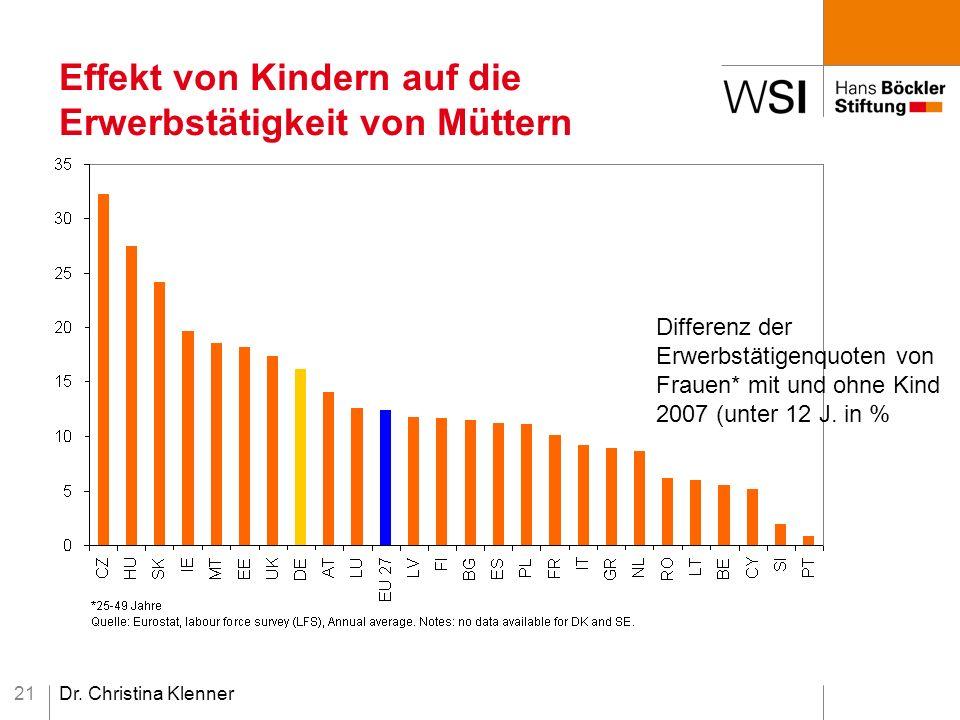 Dr. Christina Klenner21 Effekt von Kindern auf die Erwerbstätigkeit von Müttern Differenz der Erwerbstätigenquoten von Frauen* mit und ohne Kind 2007