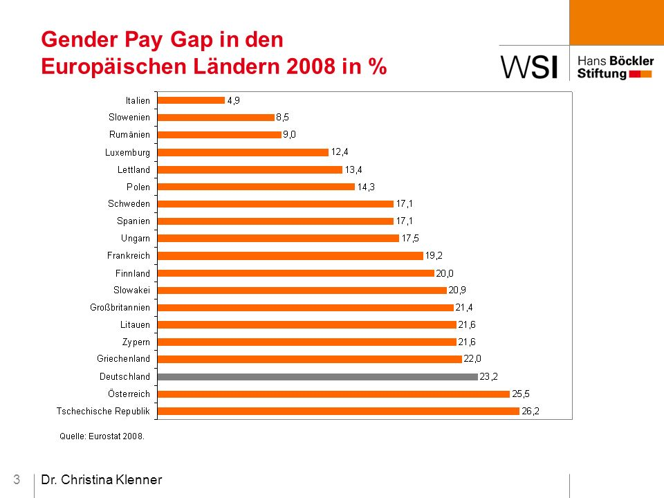 Dr. Christina Klenner3 Gender Pay Gap in den Europäischen Ländern 2008 in %