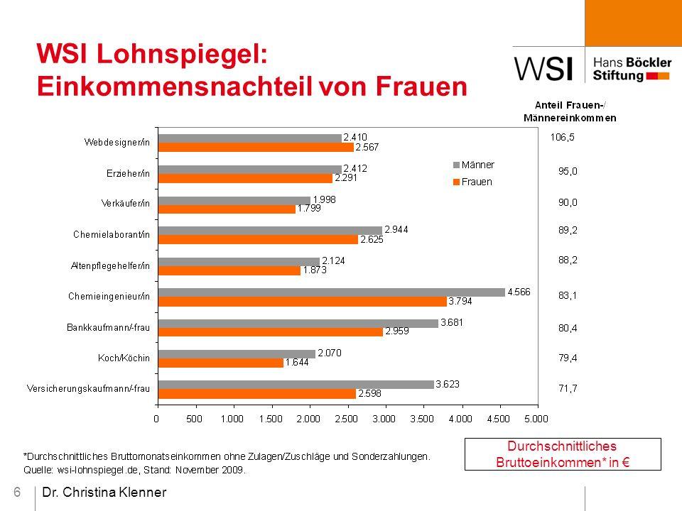 Dr. Christina Klenner6 WSI Lohnspiegel: Einkommensnachteil von Frauen Durchschnittliches Bruttoeinkommen* in €
