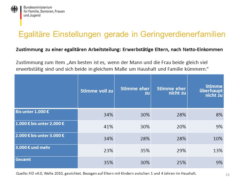 """Egalitäre Einstellungen gerade in Geringverdienerfamilien 14 Stimme voll zu Stimme eher zu Stimme eher nicht zu Stimme überhaupt nicht zu Bis unter 1.000 € 34%30%28%8% 1.000 € bis unter 2.000 € 41%30%20%9% 2.000 € bis unter 3.000 € 34%28% 10% 3.000 € und mehr 23%35%29%13% Gesamt 35%30%25%9% Zustimmung zu einer egalitären Arbeitsteilung: Erwerbstätige Eltern, nach Netto-Einkommen Zustimmung zum Item """"Am besten ist es, wenn der Mann und die Frau beide gleich viel erwerbstätig sind und sich beide in gleichem Maße um Haushalt und Familie kümmern. Quelle: FiD v4.0, Welle 2010, gewichtet."""