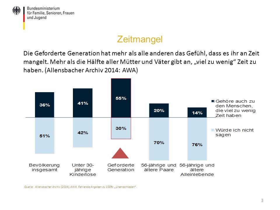 """Zeitmangel 3 Quelle: Allensbacher Archiv (2014), AWA. Fehlende Angaben zu 100%: """"Unentschieden"""". Die Geforderte Generation hat mehr als alle anderen d"""