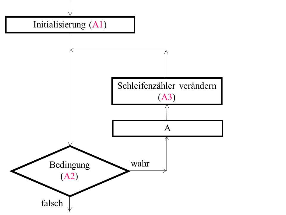 Initialisierung (A1) A Schleifenzähler verändern (A3) Bedingung (A2) falsch wahr
