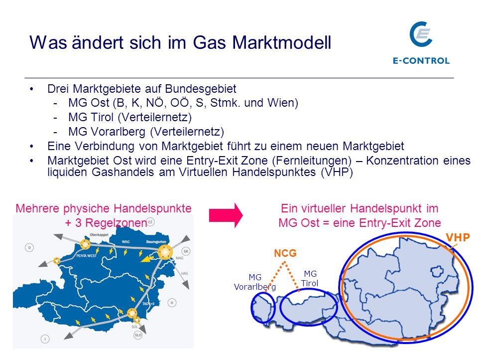 27 MG Vorarlberg MG Tirol Ein virtueller Handelspunkt im MG Ost = eine Entry-Exit Zone VHP Was ändert sich im Gas Marktmodell Drei Marktgebiete auf Bundesgebiet -MG Ost (B, K, NÖ, OÖ, S, Stmk.
