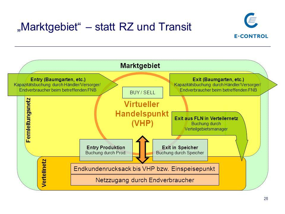"""28 """"Marktgebiet – statt RZ und Transit Virtueller Handelspunkt (VHP) Verteilnetz Endkundenrucksack bis VHP bzw."""