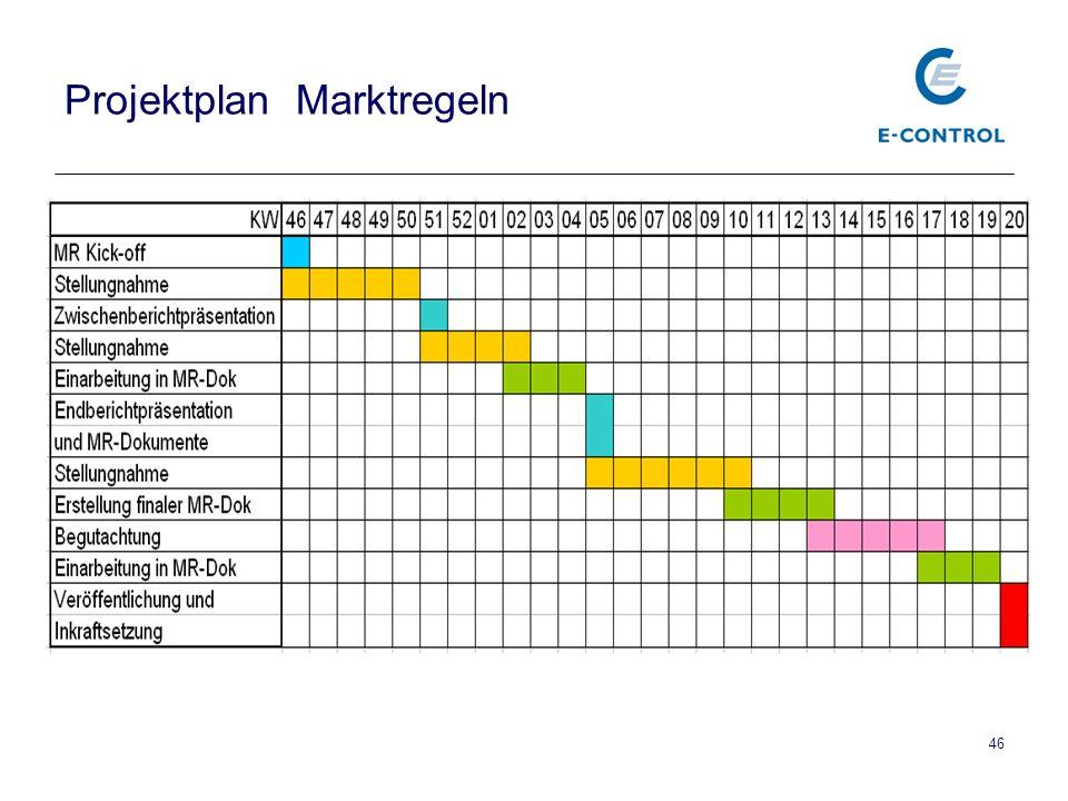 46 Projektplan Marktregeln