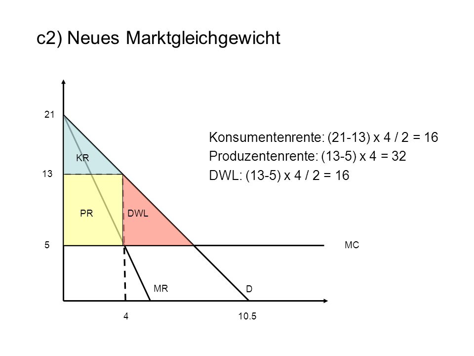 21 c2) Neues Marktgleichgewicht 10.5 D 5MC 4 13 MR PR KR DWL Konsumentenrente: (21-13) x 4 / 2 = 16 Produzentenrente: (13-5) x 4 = 32 DWL: (13-5) x 4 / 2 = 16
