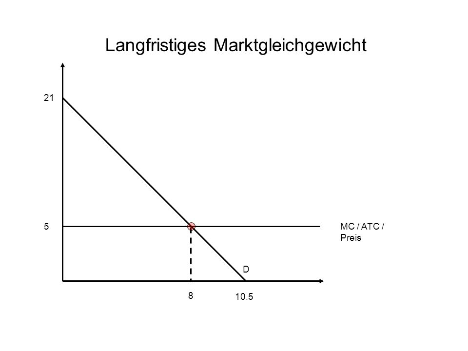 21 Langfristiges Marktgleichgewicht 10.5 D 5 8 MC / ATC / Preis