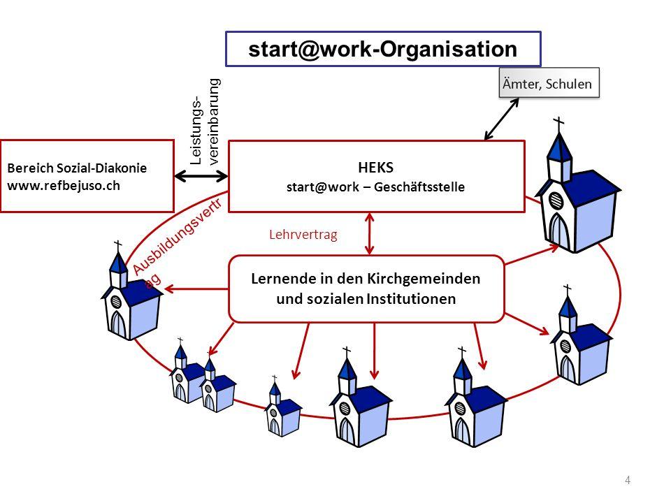 4 Bereich Sozial-Diakonie www.refbejuso.ch HEKS start@work – Geschäftsstelle Leistungs- vereinbarung Ausbildungsvertr ag Lernende in den Kirchgemeinde