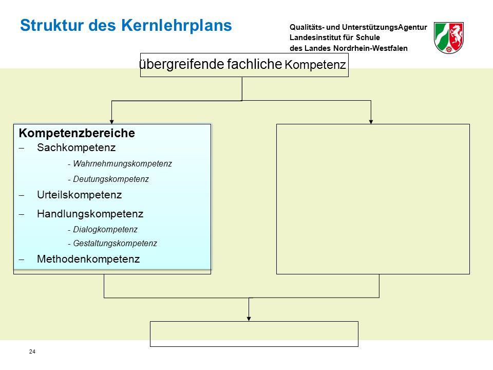 Qualitäts- und UnterstützungsAgentur Landesinstitut für Schule des Landes Nordrhein-Westfalen Struktur des Kernlehrplans Kompetenzbereiche  Sachkompetenz - Wahrnehmungskompetenz - Deutungskompetenz  Urteilskompetenz  Handlungskompetenz - Dialogkompetenz - Gestaltungskompetenz  Methodenkompetenz Kompetenzbereiche  Sachkompetenz - Wahrnehmungskompetenz - Deutungskompetenz  Urteilskompetenz  Handlungskompetenz - Dialogkompetenz - Gestaltungskompetenz  Methodenkompetenz übergreifende fachliche Kompetenz 24