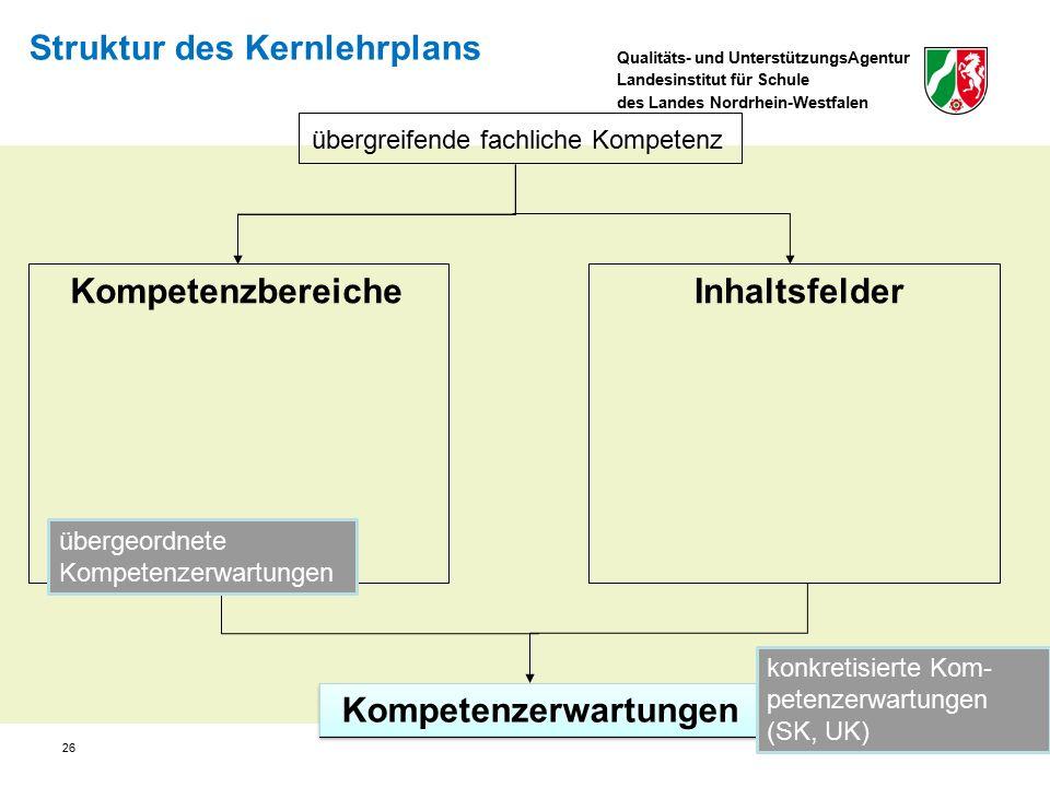Qualitäts- und UnterstützungsAgentur Landesinstitut für Schule des Landes Nordrhein-Westfalen Struktur des Kernlehrplans Kompetenzbereiche übergreifende fachliche Kompetenz Inhaltsfelder Kompetenzerwartungen übergeordnete Kompetenzerwartungen konkretisierte Kom- petenzerwartungen (SK, UK) 26