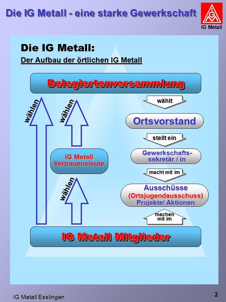 IG Metall Esslingen Die IG Metall - eine starke Gewerkschaft IG Metall 2 Die IG Metall: Der Aufbau der örtlichen IG Metall wählen wählen IG Metall Mitglieder DelegiertenversammlungDelegiertenversammlung IG Metall Vertrauensleute Ortsvorstand Gewerkschafts- sekretär / in Ausschüsse(Ortsjugendausschuss) Projekte/ Aktionen wählt stellt ein macht mit im machen mit im wählen