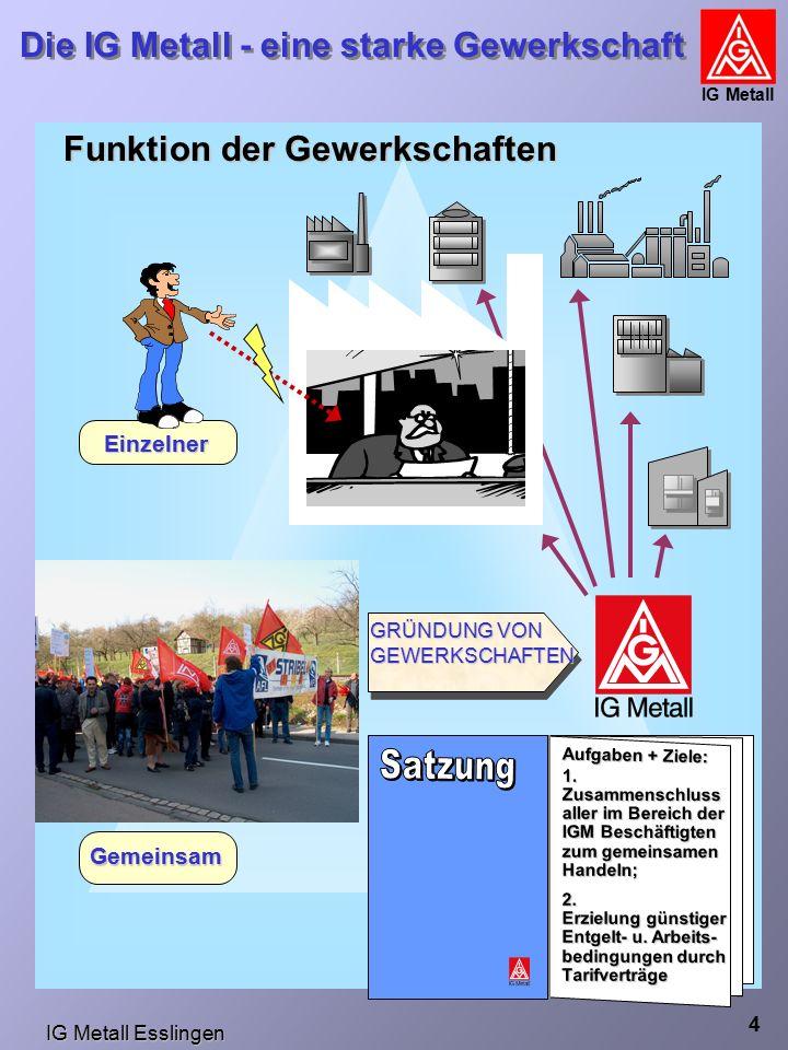 IG Metall Esslingen Die IG Metall - eine starke Gewerkschaft IG Metall 4 Funktion der Gewerkschaften Einzelner Gemeinsam GRÜNDUNG VON GEWERKSCHAFTEN Aufgaben + Ziele: 1.