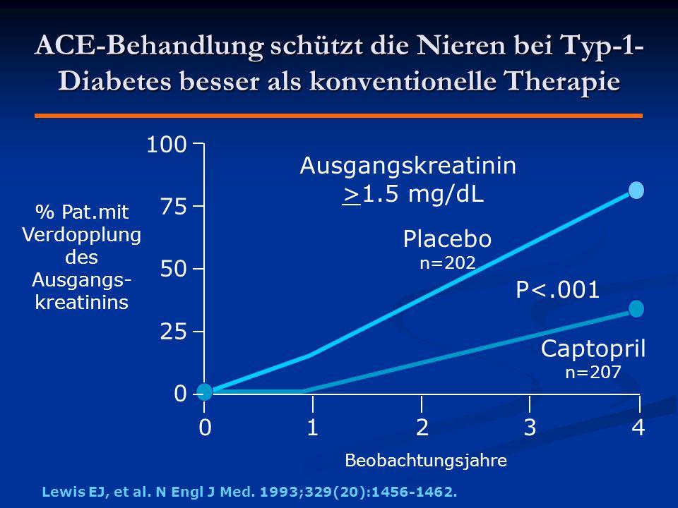 ACE-Behandlung schützt die Nieren bei Typ-1- Diabetes besser als konventionelle Therapie % Pat.mit Verdopplung des Ausgangs- kreatinins 100 75 50 25 0 01234 Ausgangskreatinin >1.5 mg/dL Captopril n=207 Placebo n=202 P<.001 Lewis EJ, et al.